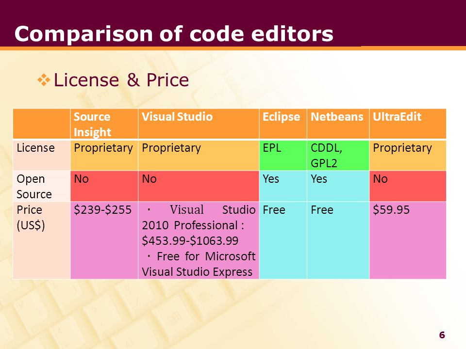 LOGO Comparison of code editors  License & Price Source Insight Visual StudioEclipseNetbeansUltraEdit LicenseProprietary EPLCDDL, GPL2 Proprietary Open Source No Yes No Price (US$) $239-$255 · Visual Studio 2010 Professional : $453.99-$1063.99 · Free for Microsoft Visual Studio Express Free $59.95 6
