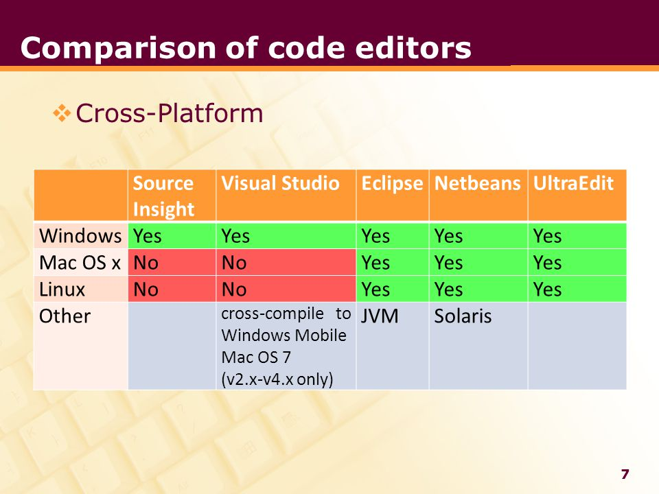 LOGO Comparison of code editors  Cross-Platform Source Insight Visual StudioEclipseNetbeansUltraEdit WindowsYes Mac OS xNo Yes LinuxNo Yes Other cross-compile to Windows Mobile Mac OS 7 (v2.x-v4.x only) JVMSolaris 7