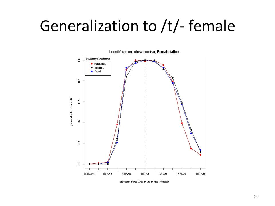 Generalization to /tu/ Listeners accepted more front- affricated variants as instances of plain t for the female talker, but more retracted affricated variants were labeled as t for the male talker (F(1,64)= 225.3, p<0.001).