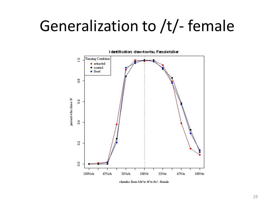 Generalization to /t/- female 29