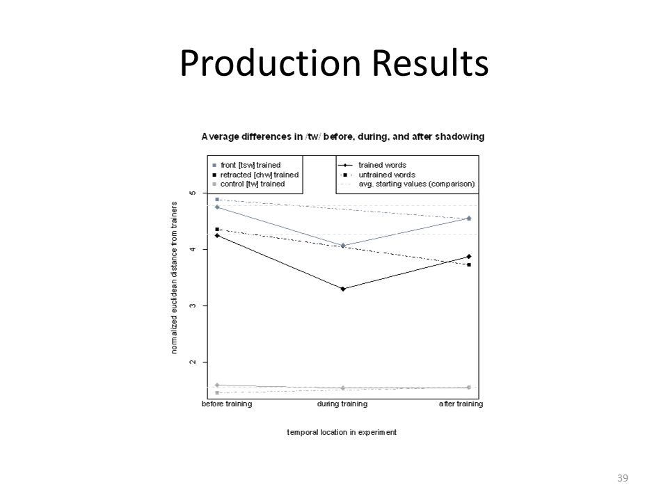 Production Results Plain /tw/ control group no movement Both front and retracted trained groups move significantly toward trainers during shadowing and back away after (p<0.05) Retracted trained (chw-) group shows marginally significant difference between pre- and post- shadow productions (p=0.053) What about novel words.