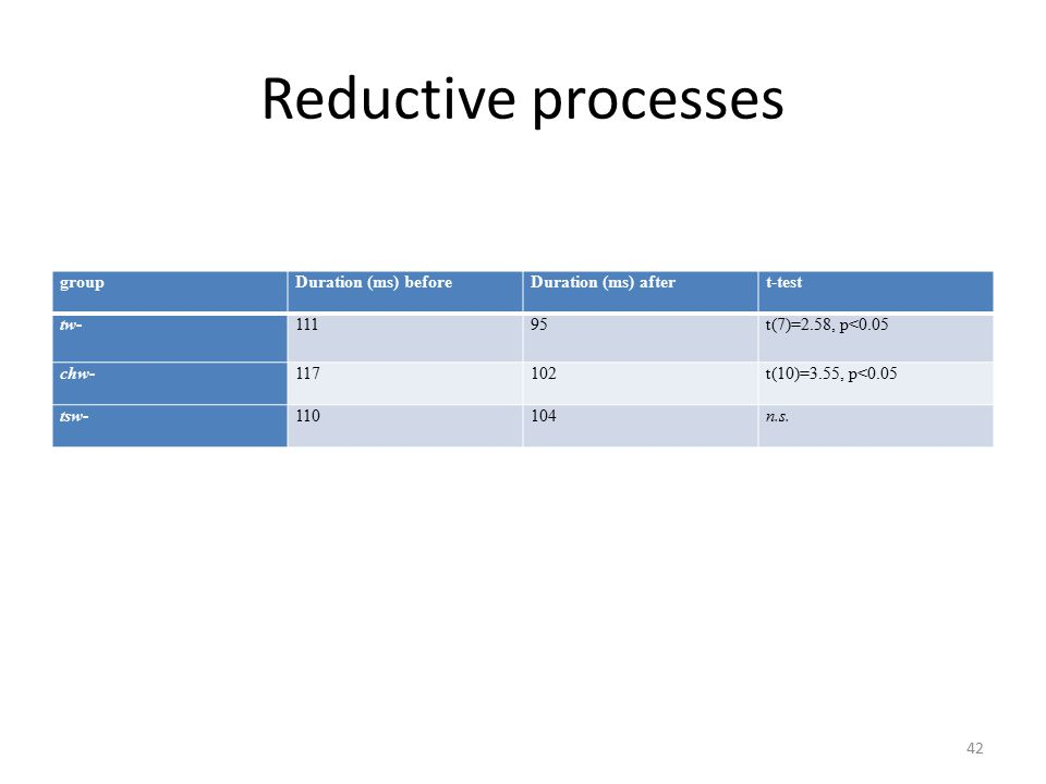 Reductive processes groupDuration (ms) beforeDuration (ms) aftert-test tw-11195t(7)=2.58, p<0.05 chw-117102t(10)=3.55, p<0.05 tsw-110104n.s.