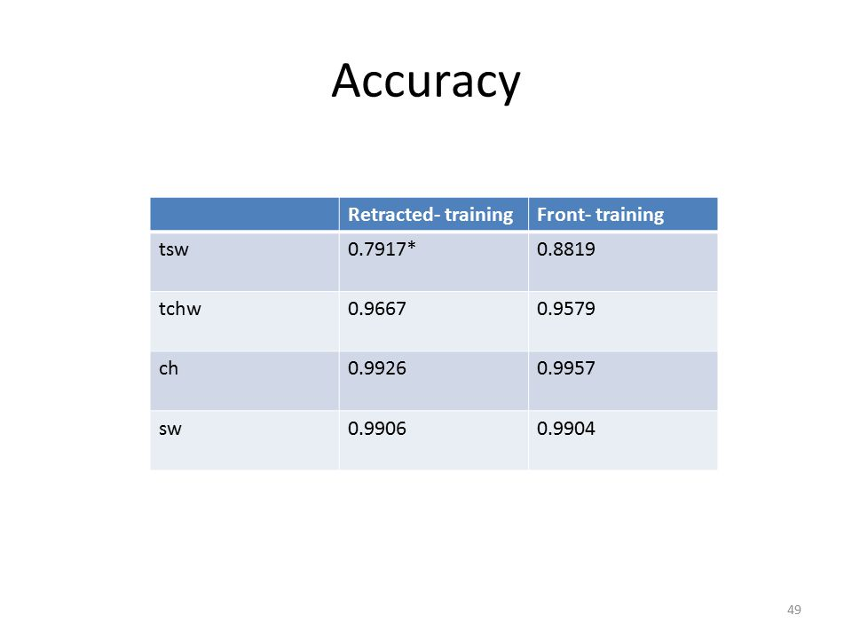 Accuracy 49 Retracted- trainingFront- training tsw0.7917*0.8819 tchw0.96670.9579 ch0.99260.9957 sw0.99060.9904