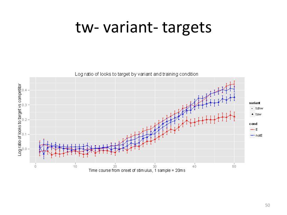 tw- variant- targets 50