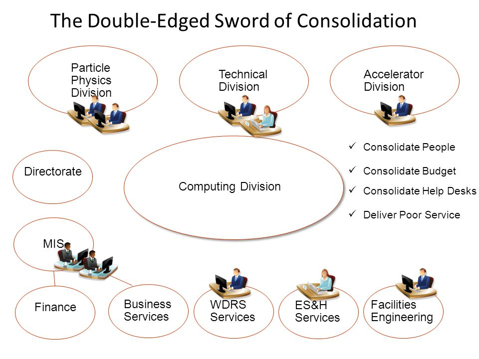 The Double-Edged Sword of Consolidation Computing Division Particle Physics Division Facilities Engineering Business Services WDRS Services ES&H Services Technical Division Accelerator Division Consolidate People Consolidate Budget Consolidate Help Desks Deliver Poor Service Directorate Finance MIS