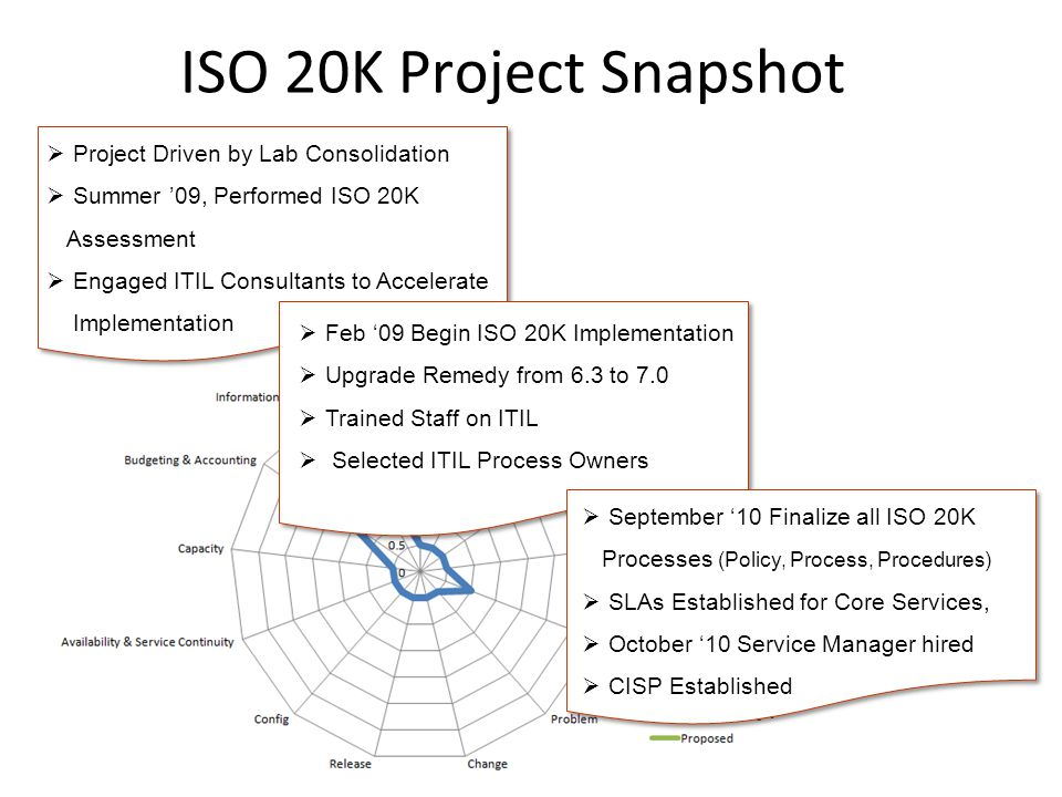  Project Driven by Lab Consolidation  Summer '09, Performed ISO 20K Assessment  Engaged ITIL Consultants to Accelerate Implementation ISO 20K Project Snapshot  Feb '09 Begin ISO 20K Implementation  Upgrade Remedy from 6.3 to 7.0  Trained Staff on ITIL  Selected ITIL Process Owners  September '10 Finalize all ISO 20K Processes (Policy, Process, Procedures)  SLAs Established for Core Services,  October '10 Service Manager hired  CISP Established