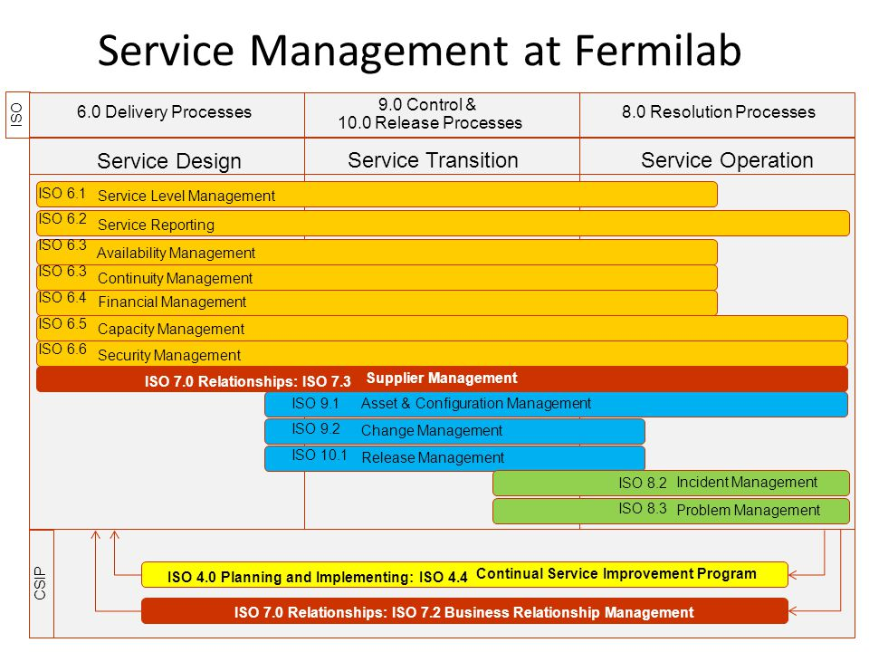 Service Reporting CSIP Service Management at Fermilab Service Design Service TransitionService Operation Service Level Management Availability Management Continuity Management Financial Management Capacity Management Release Management Change Management Asset & Configuration Management Incident Management Problem Management Security Management Continual Service Improvement Program ISO 6.0 Delivery Processes8.0 Resolution Processes 9.0 Control & 10.0 Release Processes Supplier Management ISO 9.1 ISO 9.2 ISO 10.1 ISO 8.2 ISO 8.3 ISO 7.0 Relationships: ISO 7.2 Business Relationship Management ISO 7.0 Relationships: ISO 7.3 ISO 4.0 Planning and Implementing: ISO 4.4 ISO 6.1 ISO 6.2 ISO 6.3 ISO 6.4 ISO 6.5 ISO 6.6