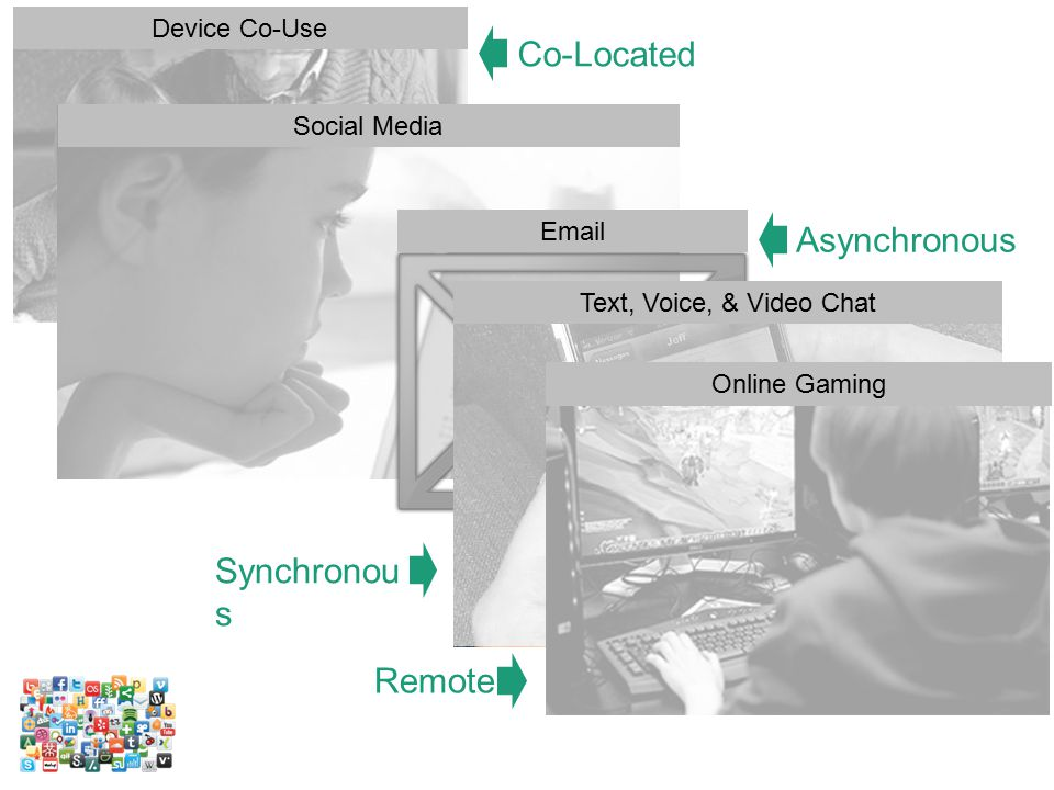 Device Co-Use Social Media Email Text, Voice, & Video Chat Online Gaming Co-Located Asynchronous Remote Synchronou s