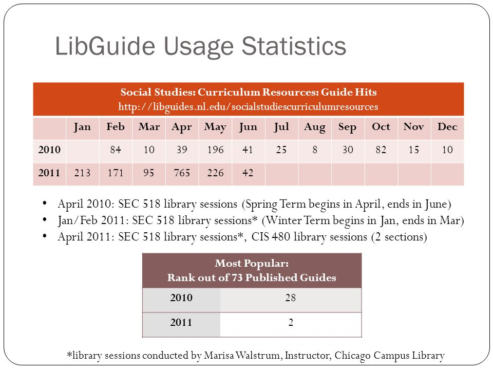 LibGuide Usage Statistics Social Studies: Curriculum Resources: Guide Hits http://libguides.nl.edu/socialstudiescurriculumresources JanFebMarAprMayJunJulAugSepOctNovDec 20108410391964125830821510 20112131719576522642 Most Popular: Rank out of 73 Published Guides 201028 20112 April 2010: SEC 518 library sessions (Spring Term begins in April, ends in June) Jan/Feb 2011: SEC 518 library sessions* (Winter Term begins in Jan, ends in Mar) April 2011: SEC 518 library sessions*, CIS 480 library sessions (2 sections) *library sessions conducted by Marisa Walstrum, Instructor, Chicago Campus Library