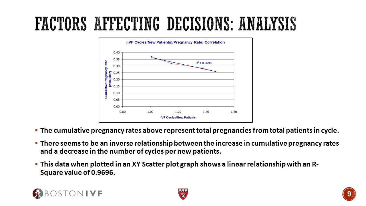  The cumulative pregnancy rates above represent total pregnancies from total patients in cycle.