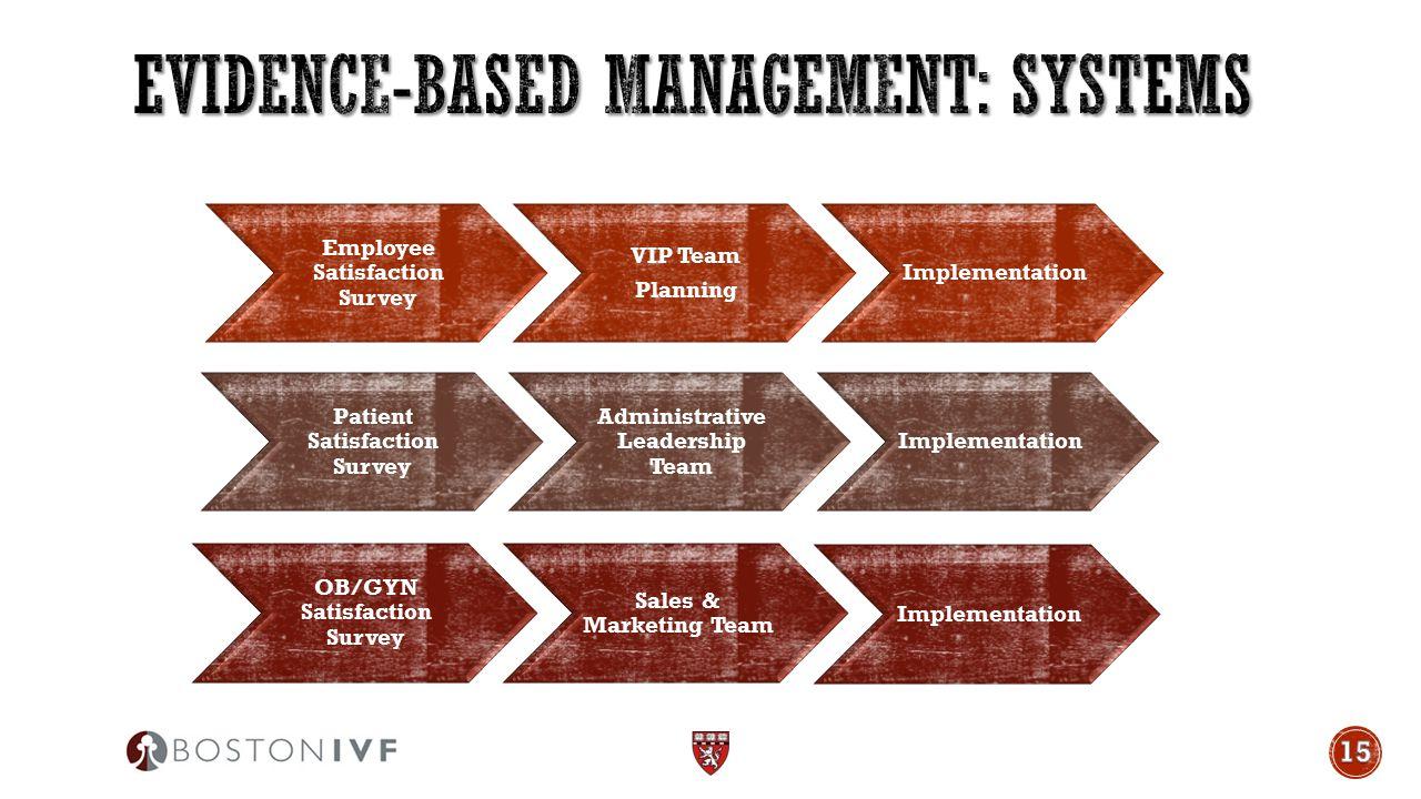 Employee Satisfaction Survey VIP Team Planning Implementation Patient Satisfaction Survey Administrative Leadership Team Implementation OB/GYN Satisfaction Survey Sales & Marketing Team Implementation