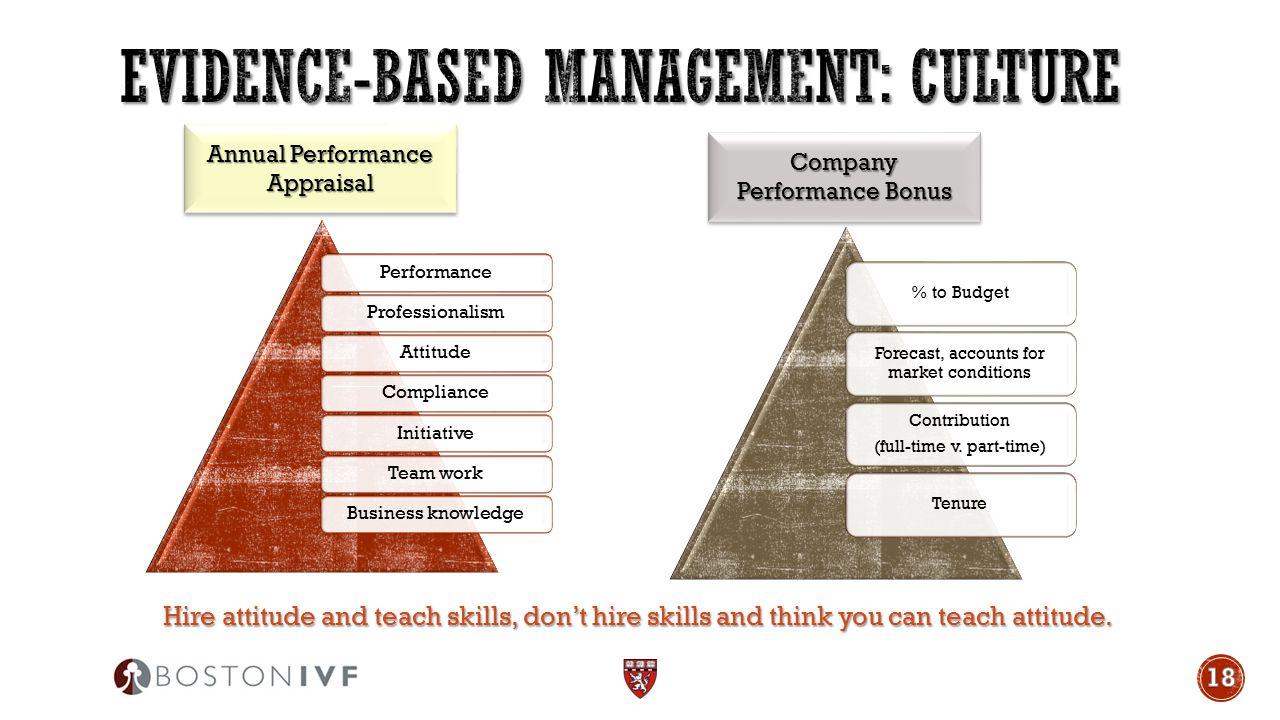 PerformanceProfessionalismAttitudeComplianceInitiativeTeam workBusiness knowledge Annual Performance Appraisal Company Performance Bonus % to Budget F