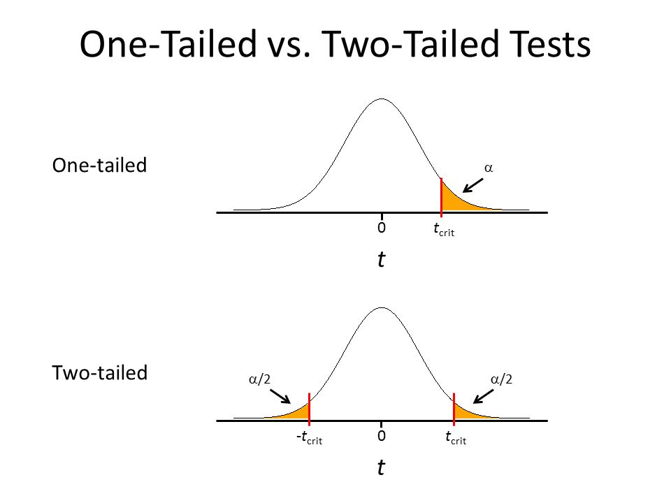 One-Tailed vs. Two-Tailed Tests t 0t crit -t crit  /2 t 0t crit  One-tailed Two-tailed