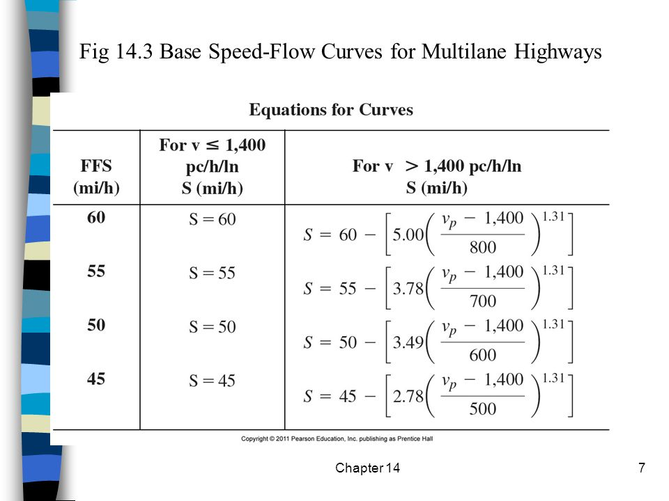 Choosing a free-flow speed curve (p.296) Chapter 1418 Not recommended to interpolate.