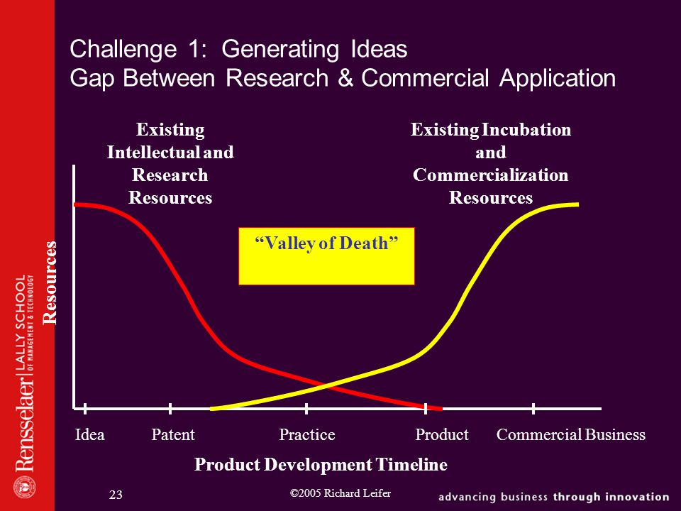 ©2005 Richard Leifer 23 Challenge 1: Generating Ideas Gap Between Research & Commercial Application Resources Product Development Timeline Existing Intellectual and Research Resources Existing Incubation and Commercialization Resources Valley of Death Idea PatentPracticeProduct Commercial Business