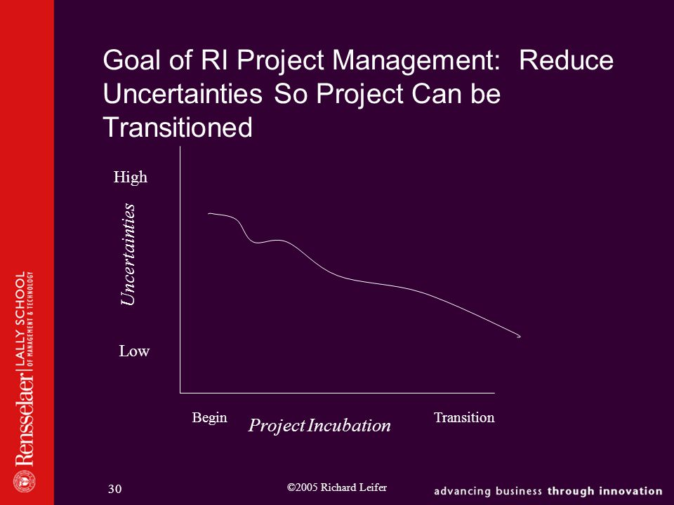 ©2005 Richard Leifer 30 Goal of RI Project Management: Reduce Uncertainties So Project Can be Transitioned Uncertainties Low High Project Incubation BeginTransition