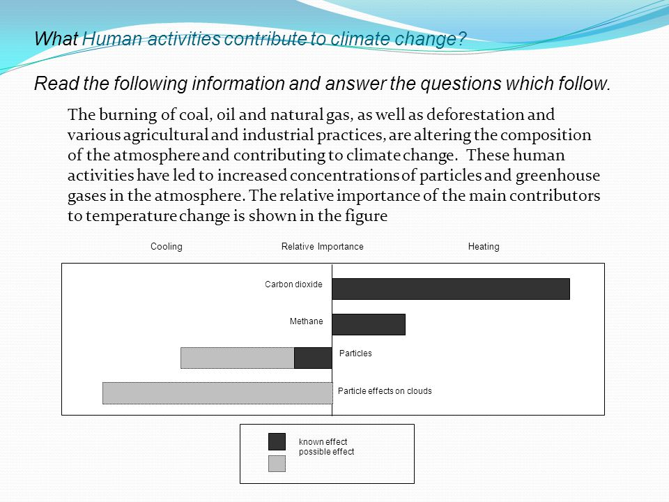 What Human activities contribute to climate change.