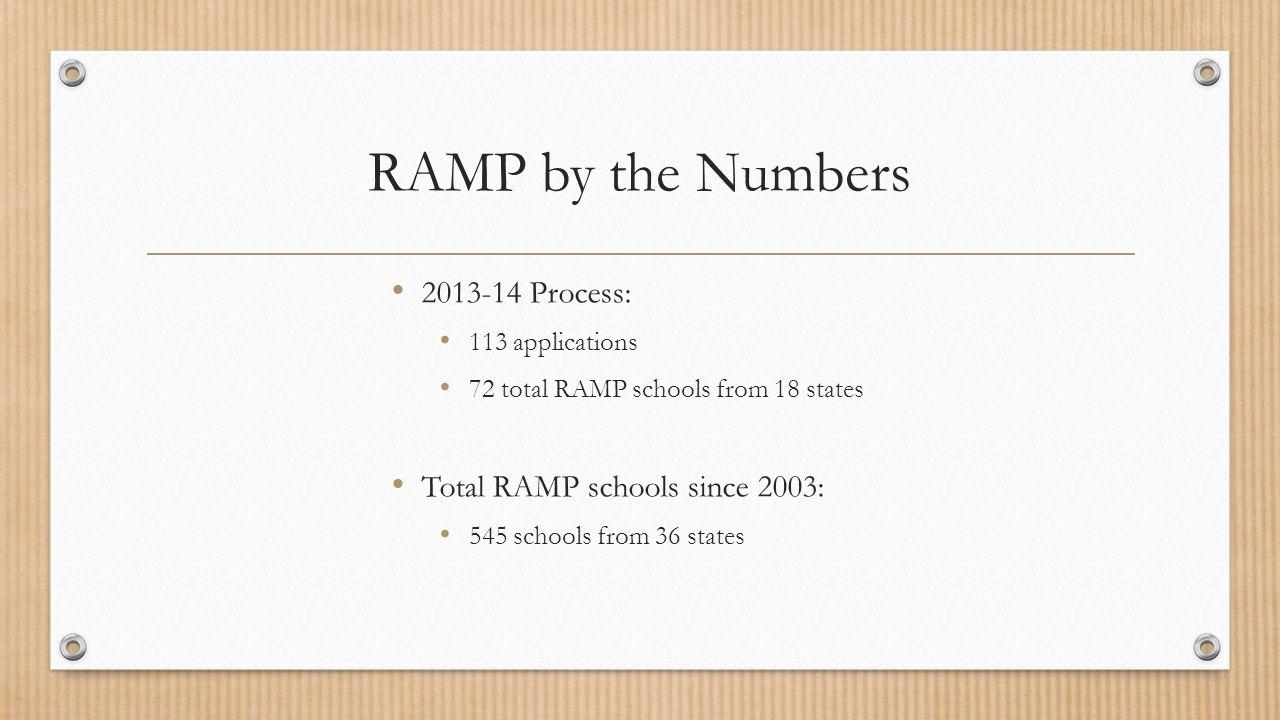 RAMP Schools by Level
