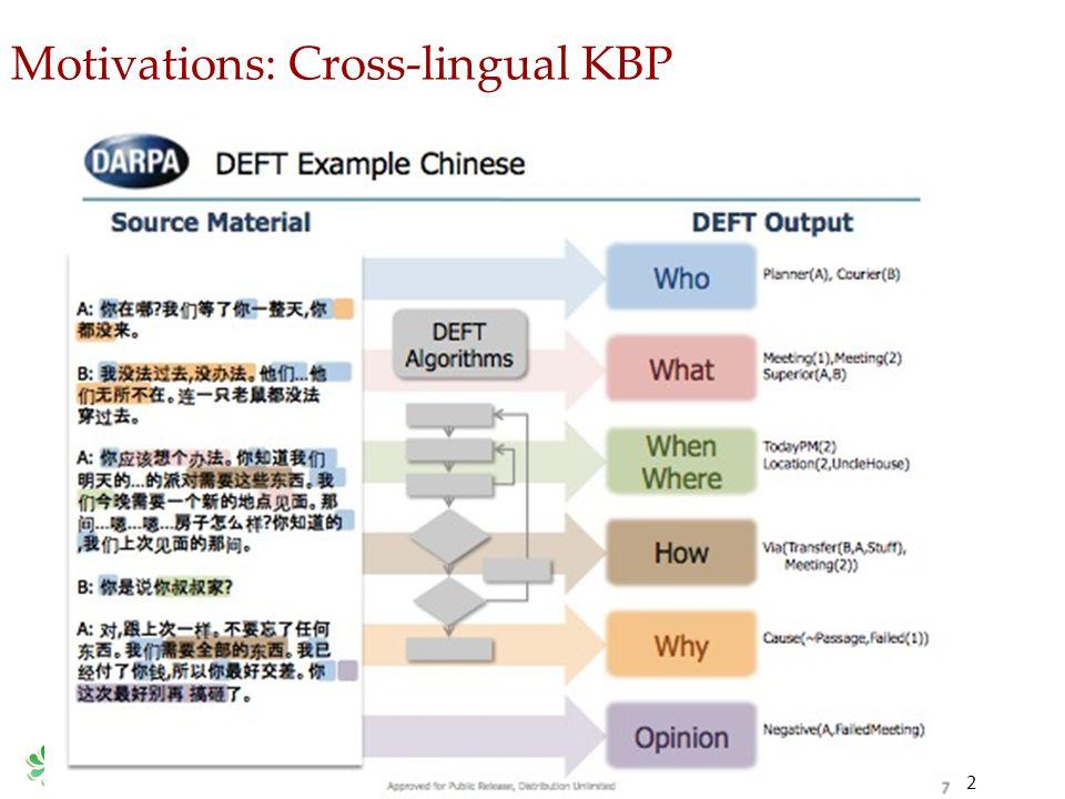Motivations: Cross-lingual KBP 2