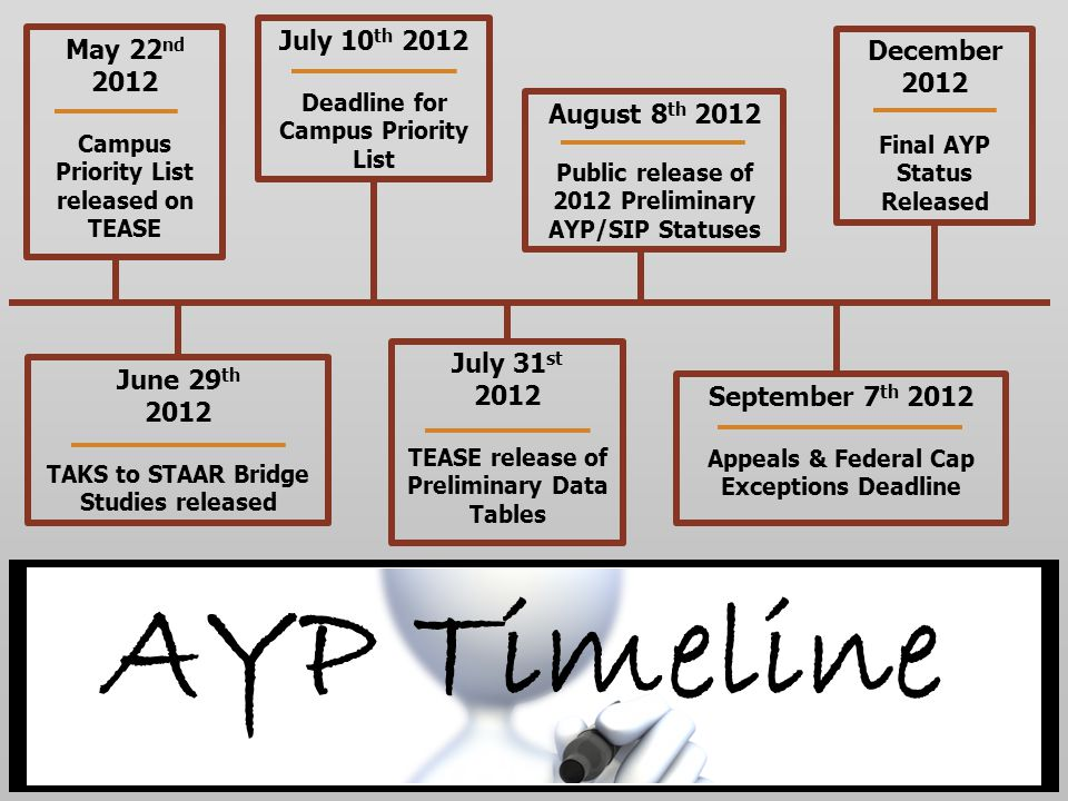 May 22 nd 2012 Campus Priority List released on TEASE July 10 th 2012 Deadline for Campus Priority List June 29 th 2012 TAKS to STAAR Bridge Studies released AYP Timeline July 31 st 2012 TEASE release of Preliminary Data Tables August 8 th 2012 Public release of 2012 Preliminary AYP/SIP Statuses September 7 th 2012 Appeals & Federal Cap Exceptions Deadline December 2012 Final AYP Status Released