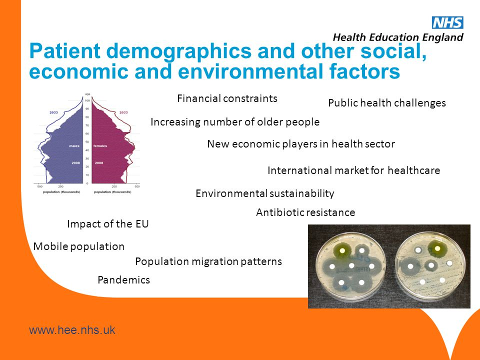 www.hee.nhs.uk Patient demographics and other social, economic and environmental factors Financial constraints Increasing number of older people Mobile population Antibiotic resistance Impact of the EU New economic players in health sector Public health challenges International market for healthcare Pandemics Environmental sustainability Population migration patterns