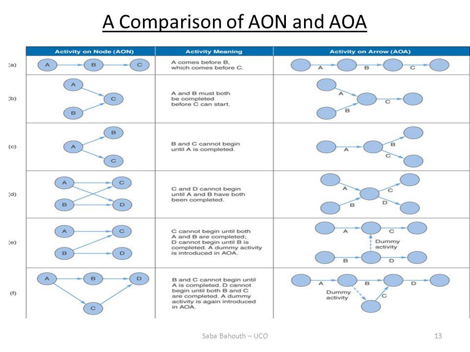 A Comparison of AON and AOA 13Saba Bahouth – UCO