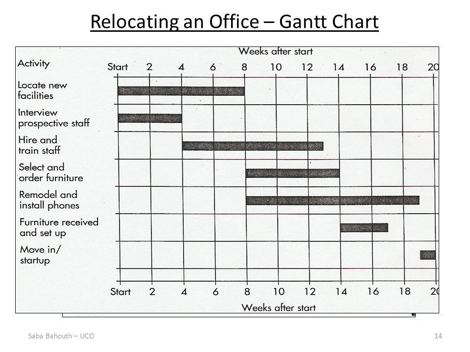 Relocating an Office – Gantt Chart 14