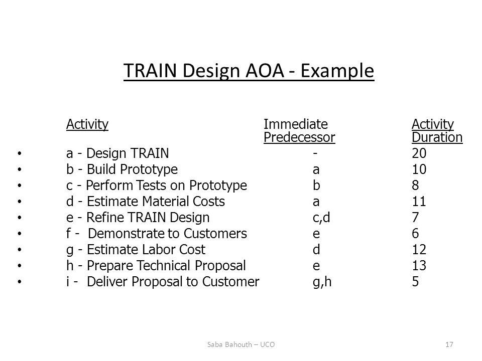 TRAIN Design AOA - Example ActivityImmediateActivity PredecessorDuration a - Design TRAIN-20 b - Build Prototype a10 c - Perform Tests on Prototypeb8