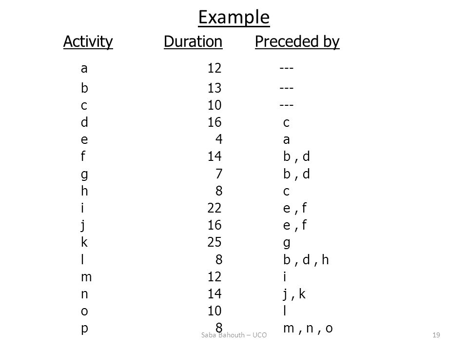 Example Activity Duration Preceded by a 12 --- b 13 --- c 10 --- d 16 c e 4 a f 14 b, d g 7 b, d h 8 c i 22 e, f j 16 e, f k 25 g l 8 b, d, h m 12 i n