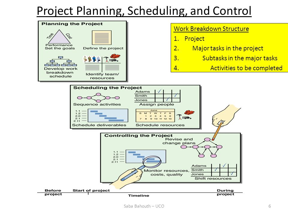 Project Planning, Scheduling, and Control Work Breakdown Structure 1.Project 2. Major tasks in the project 3.Subtasks in the major tasks 4. Activities