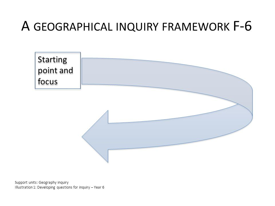 A GEOGRAPHICAL INQUIRY FRAMEWORK F-6 Starting point and focus Support units: Geography inquiry Illustration 1: Developing questions for inquiry – Year 6