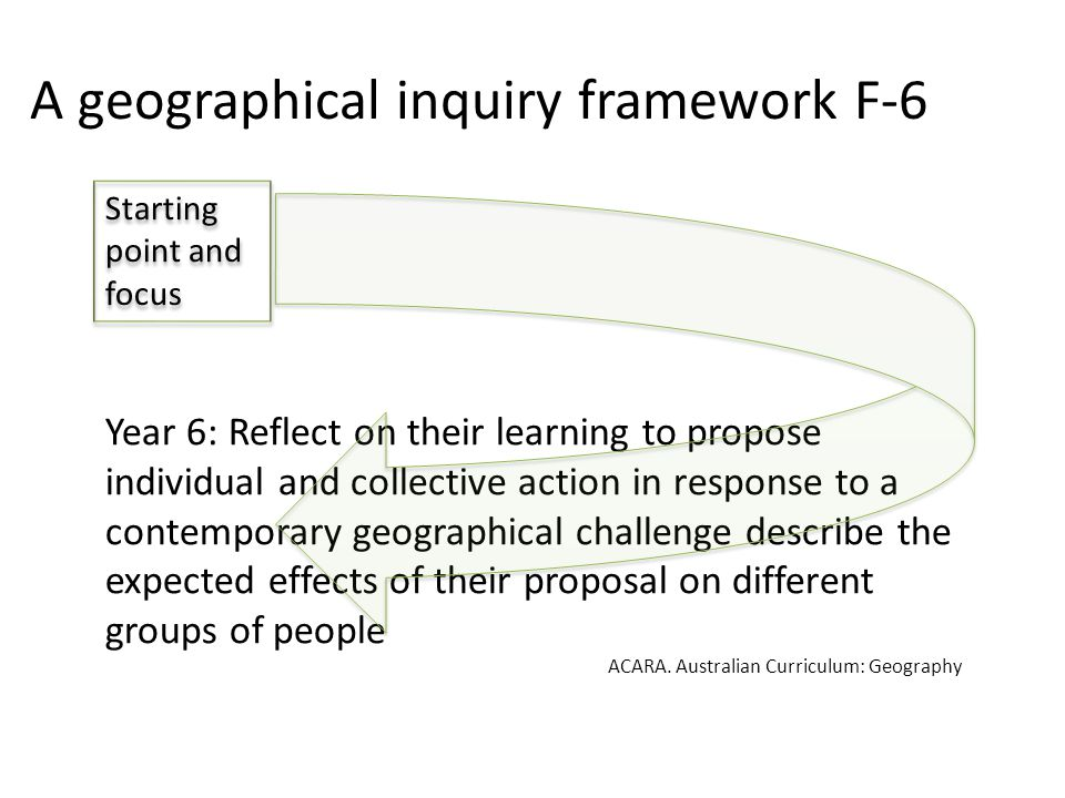 A geographical inquiry framework F-6 Year 6: Reflect on their learning to propose individual and collective action in response to a contemporary geographical challenge describe the expected effects of their proposal on different groups of people ACARA.