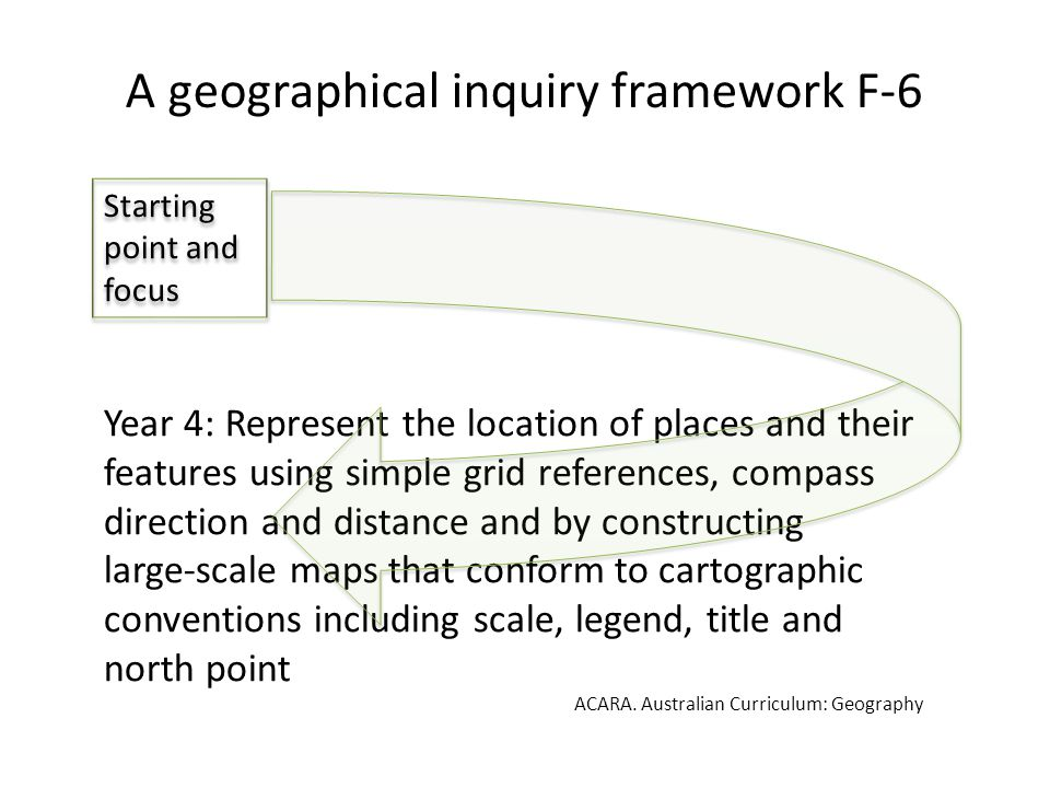 A geographical inquiry framework F-6 Year 4: Represent the location of places and their features using simple grid references, compass direction and distance and by constructing large-scale maps that conform to cartographic conventions including scale, legend, title and north point ACARA.