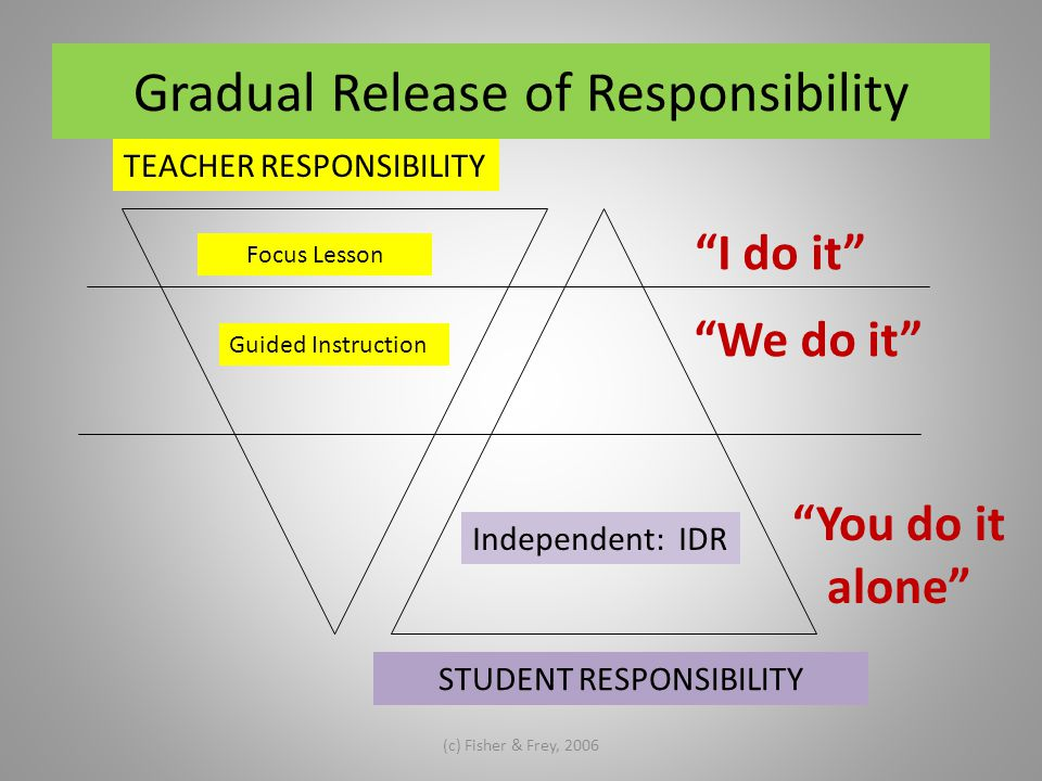 "Gradual Release of Responsibility (c) Fisher & Frey, 2006 TEACHER RESPONSIBILITY STUDENT RESPONSIBILITY Focus Lesson Guided Instruction ""I do it"" ""We"