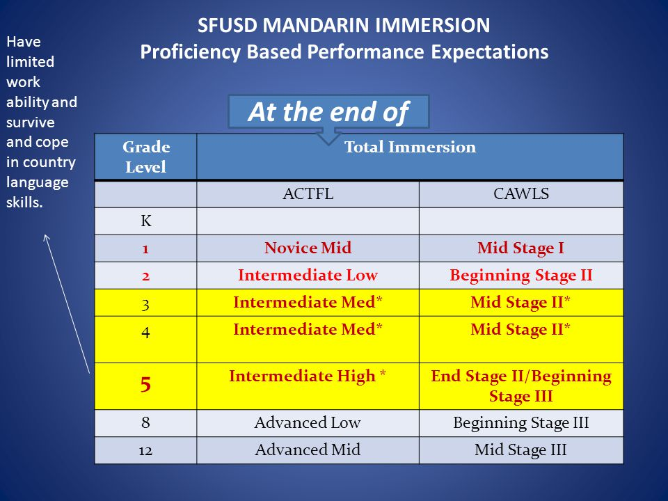 SFUSD MANDARIN IMMERSION Proficiency Based Performance Expectations Grade Level Total Immersion ACTFLCAWLS K 1Novice MidMid Stage I 2Intermediate LowBeginning Stage II 3Intermediate Med*Mid Stage II* 4Intermediate Med*Mid Stage II* 5 Intermediate High *End Stage II/Beginning Stage III 8Advanced LowBeginning Stage III 12Advanced MidMid Stage III At the end of Have limited work ability and survive and cope in country language skills.