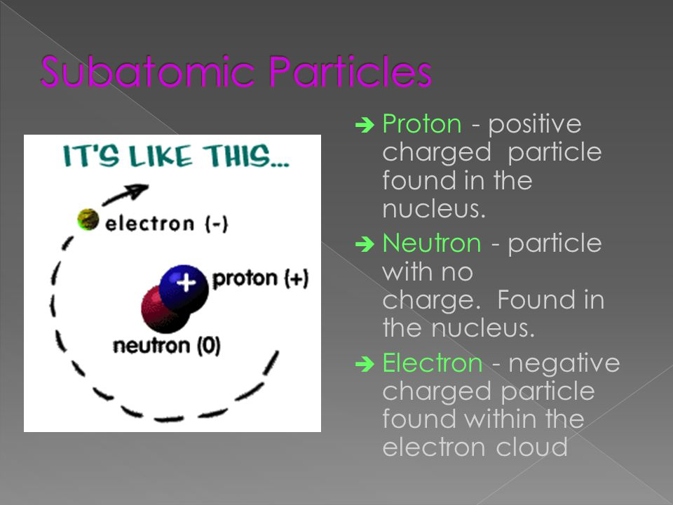 è Proton - positive charged particle found in the nucleus.