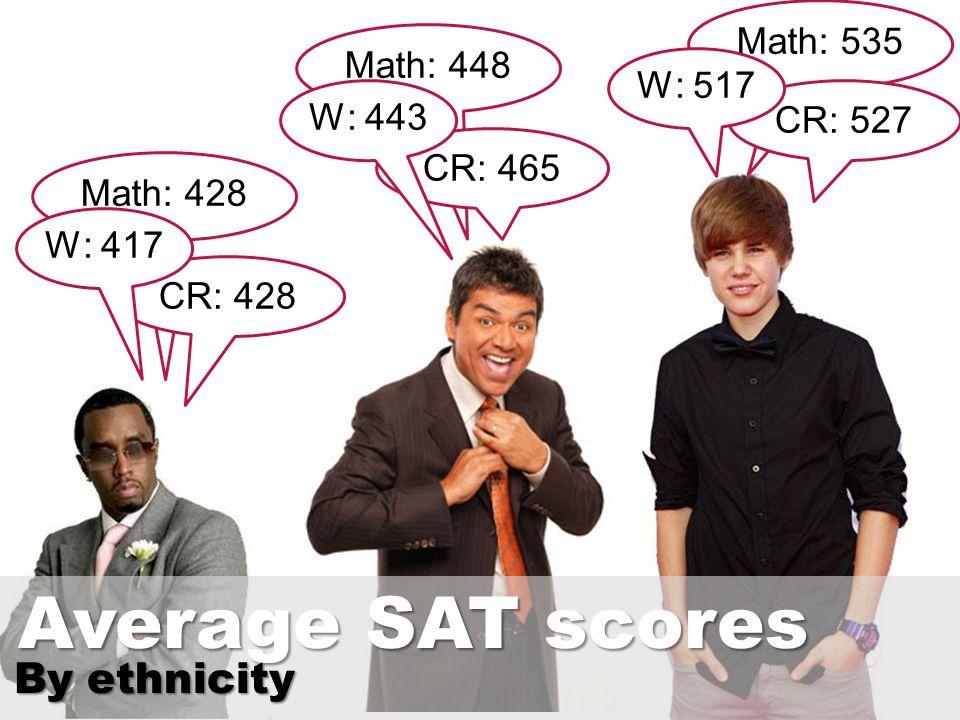 Math: 428 CR: 428 W: 417 Math: 448 CR: 465 W: 443 Math: 535 CR: 527 W: 517 Average SAT scores By ethnicity