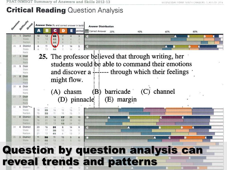 Question by question analysis can reveal trends and patterns