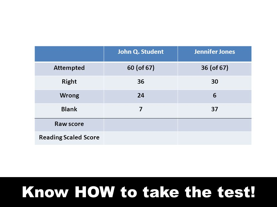 Know HOW to take the test! John Q. StudentJennifer Jones Attempted60 (of 67)36 (of 67) Right3630 Wrong246 Blank737 Raw score Reading Scaled Score
