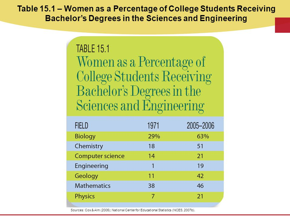 Table 15.1 – Women as a Percentage of College Students Receiving Bachelor's Degrees in the Sciences and Engineering Sources: Cox & Alm (2005); National Center for Educational Statistics (NCES, 2007b).