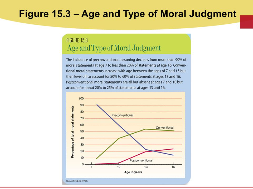 Figure 15.3 – Age and Type of Moral Judgment