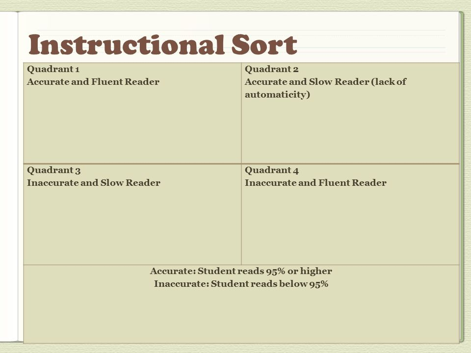 Quadrant 1-Accurate and Fluent Reader Are student's comprehension and vocabulary skills on grade level.