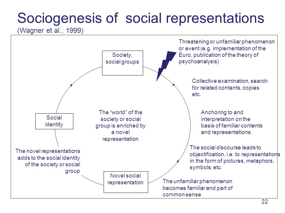 22 Society, social groups Threatening or unfamiliar phenomenon or event (e.g.