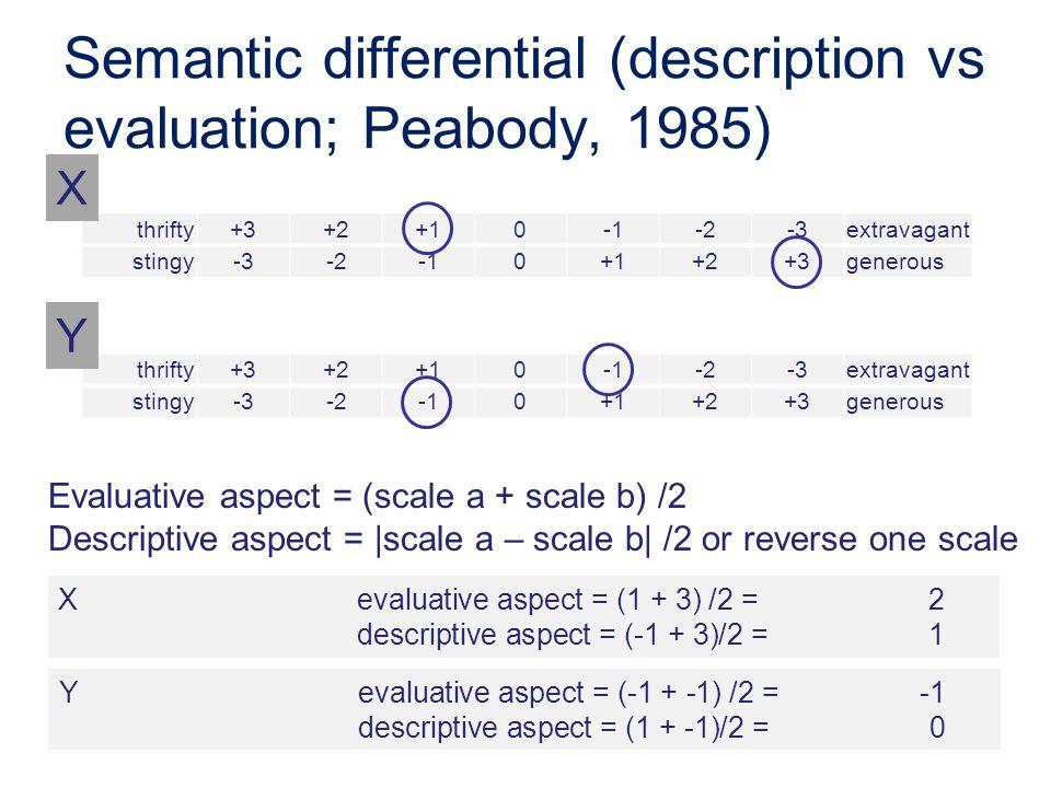 41 Evaluative aspect = (scale a + scale b) /2 Descriptive aspect = |scale a – scale b| /2 or reverse one scale X evaluative aspect = (1 + 3) /2 = 2 descriptive aspect = (-1 + 3)/2 =1 thrifty+3+2+10-2-3extravagant stingy-3-20+1+2+3generous X thrifty+3+2+10-2-3extravagant stingy-3-20+1+2+3generous Y Y evaluative aspect = (-1 + -1) /2 = -1 descriptive aspect = (1 + -1)/2 =0 Semantic differential (description vs evaluation; Peabody, 1985)