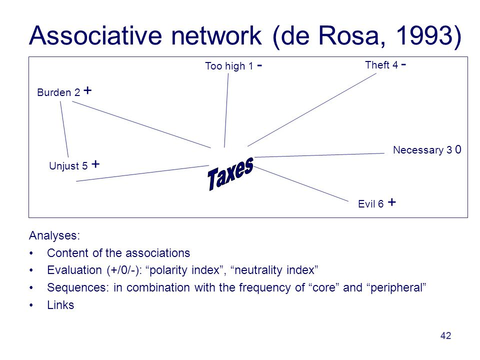 42 Analyses: Content of the associations Evaluation (+/0/-): polarity index , neutrality index Sequences: in combination with the frequency of core and peripheral Links Too high 1 - Unjust 5 + Burden 2 + Necessary 3 0 Theft 4 - Evil 6 + Associative network (de Rosa, 1993)