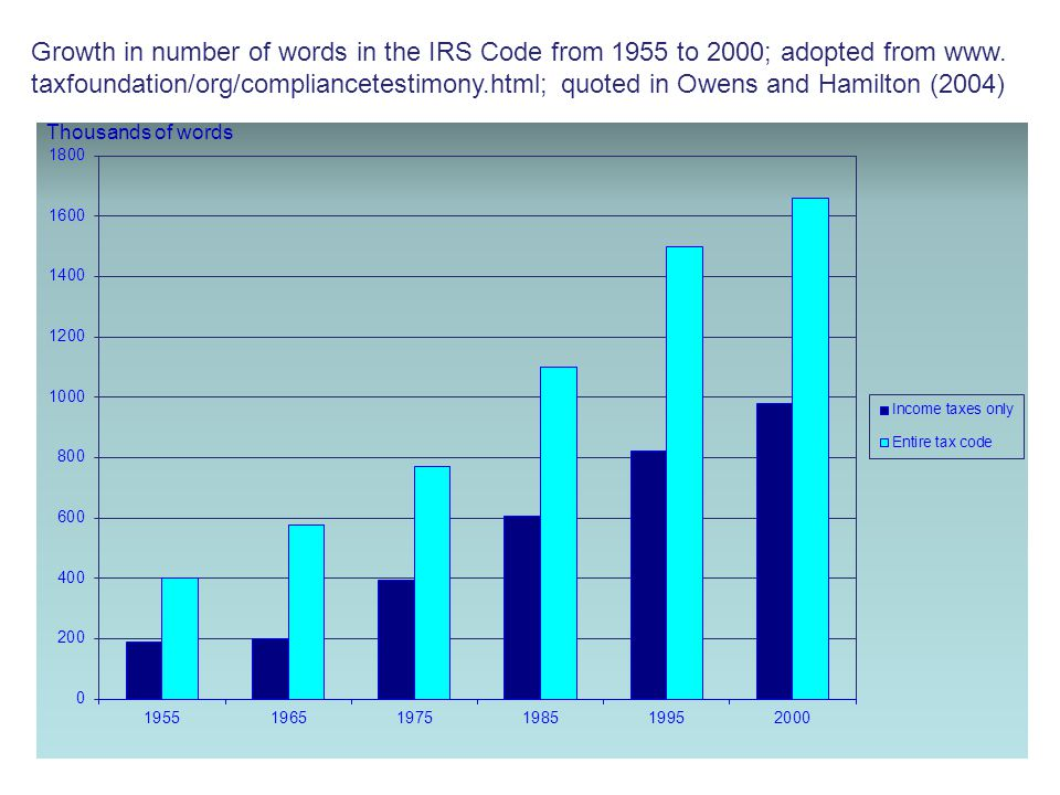 6 Thousands of words Growth in number of words in the IRS Code from 1955 to 2000; adopted from www.