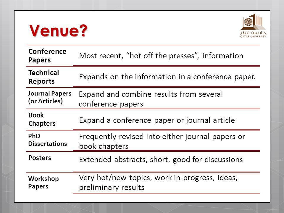"Venue? Conference Papers Most recent, ""hot off the presses"", information Technical Reports Expands on the information in a conference paper. Journal P"