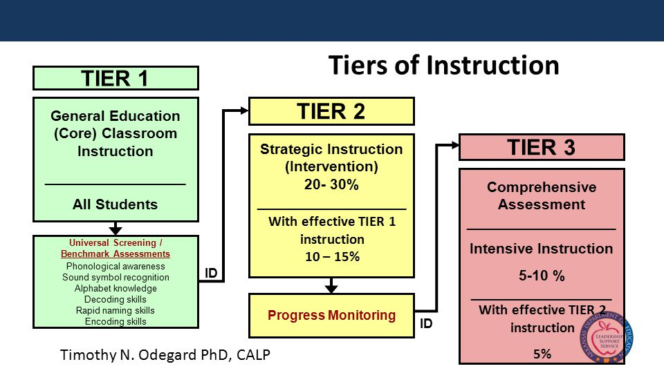 TIER 1 General Education (Core) Classroom Instruction _________________ All Students Universal Screening / Benchmark Assessments Phonological awareness Sound symbol recognition Alphabet knowledge Decoding skills Rapid naming skills Encoding skills Progress Monitoring TIER 3 Comprehensive Assessment __________________ Intensive Instruction 5-10 % _________________ ID TIER 2 Strategic Instruction (Intervention) 20- 30% __________________ With effective TIER 1 instruction 10 – 15% With effective TIER 2 instruction 5% Tiers of Instruction Timothy N.