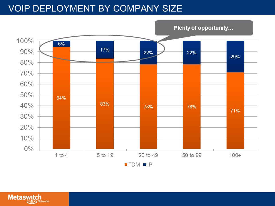 VOIP DEPLOYMENT BY COMPANY SIZE Plenty of opportunity…