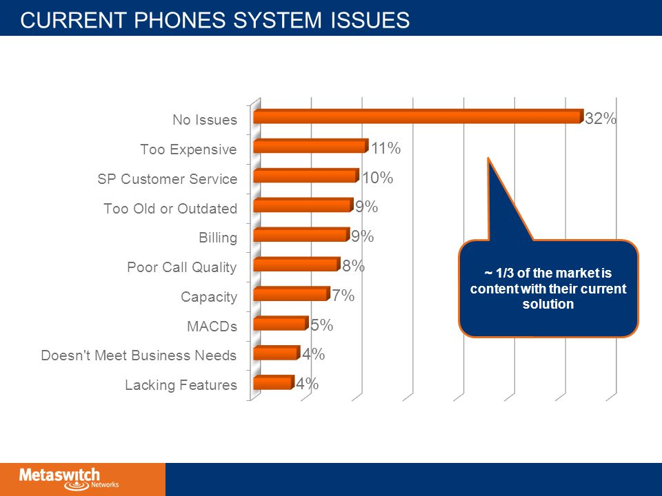 CURRENT PHONES SYSTEM ISSUES ~ 1/3 of the market is content with their current solution